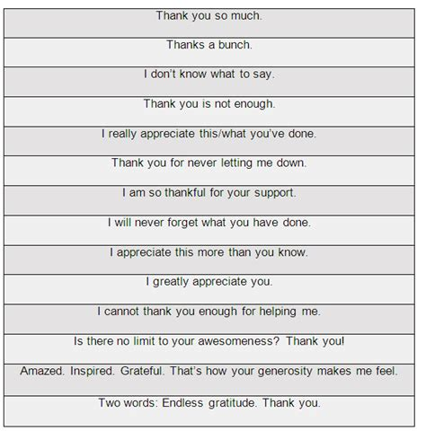 Thank You Letter Phrases Thank You Phrases Saying Thank You In Different Ways Learn Communication