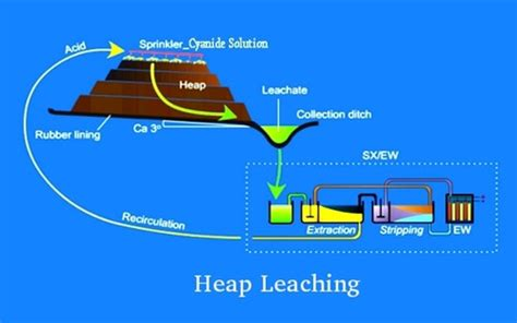 Heap Leach Process Flow Diagram