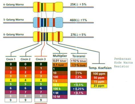 warna resistor 20k when hobbies meet knowledge jenis dan fungsi komponen elektronika