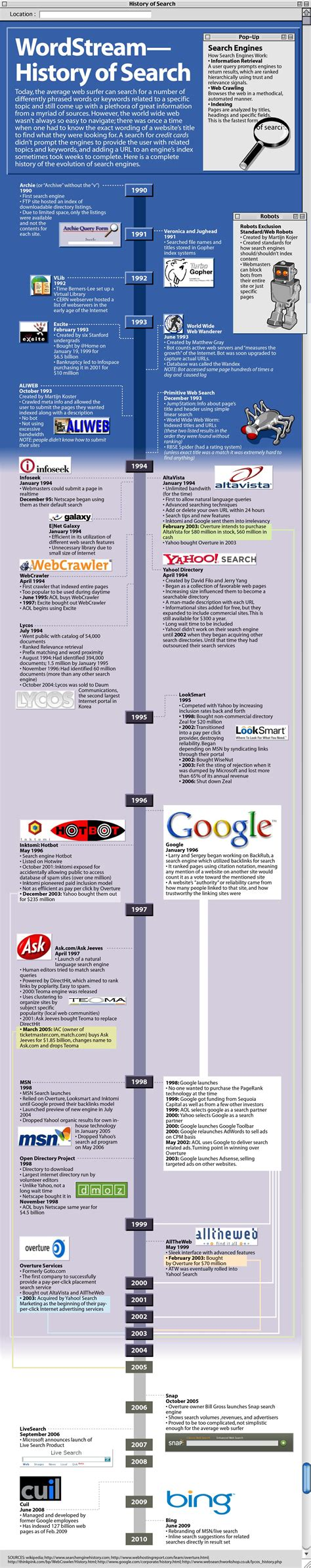 Search Of History Of Search Engines Chronological List Of Search Engines Infographic
