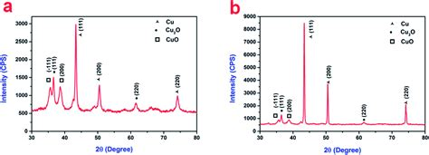 xrd pattern of copper oxide nanoparticles green synthesis of copper nanoparticles and conducting