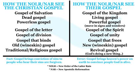 Beautiful What Are The Beliefs Of The Pentecostal Church #3: New-order-of-the-latter-rain-new-apostolic-reformation-gospel.jpg