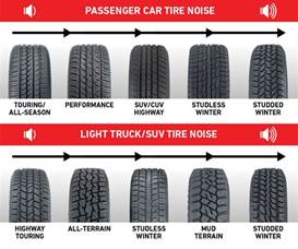 My Car Tire Noise Want Tires Look For These Features Les Schwab