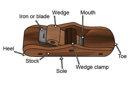 woodworking plane parts what are the parts of a wooden block plane