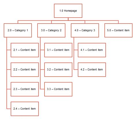 sitemaps  beginners guide  ux review
