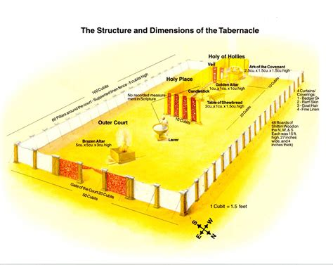 diagram of tabernacle in exodus bible buildings bible study biblical archaeology god