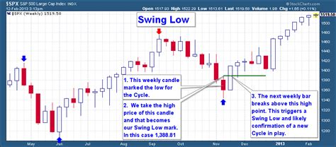 low swing what are market cycles the financial tap