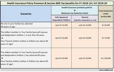 medical insurance under section 80d health insurance tax benefits u s 80d for fy 2018 19