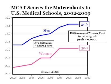 Mba Score Count For Med School by The Complete Pre Med All About The Mcat