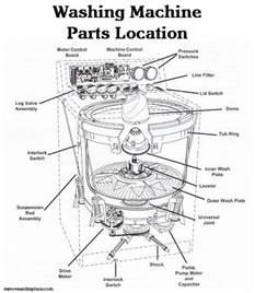 kenmore 500 washer parts diagram automotive parts diagram images
