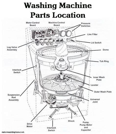 kenmore 500 washer parts diagram kenmore 500 washer parts diagram automotive parts