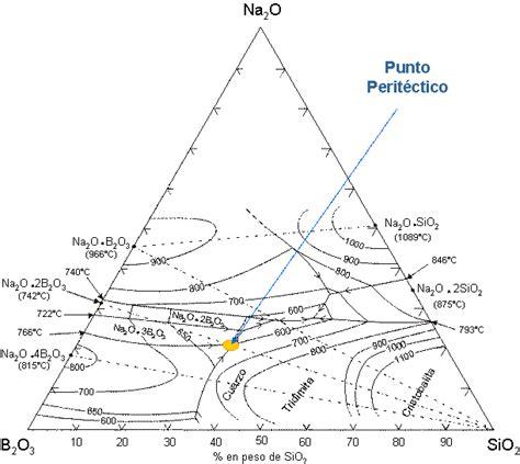 na2o sio2 phase diagram optimizaci 243 n en la fundici 243 n de precipitados de oro y