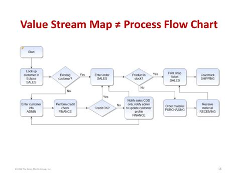 flowchart vs process map 169 2014 the martin inc 16 value map
