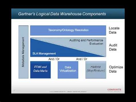 data virtualization day 2012: presentation from david