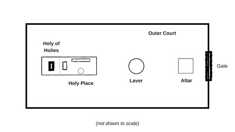 tabernacle floor plan what christians should know wcsk ii the tabernacle