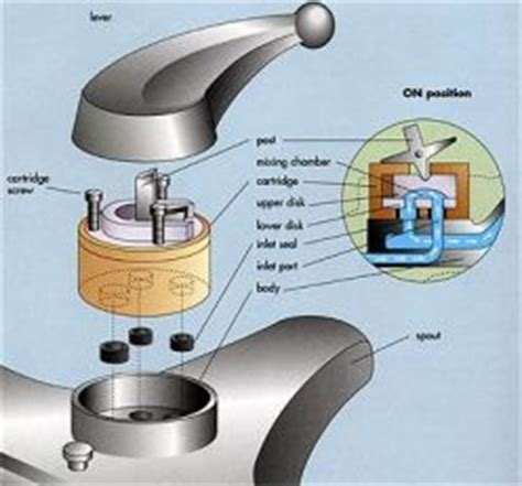 How To Repair Price Pfister Kitchen Faucet Ceramic Disc Disk Faucets Buying Guide And Review For