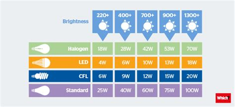 Five tips for choosing the right light bulb Which?