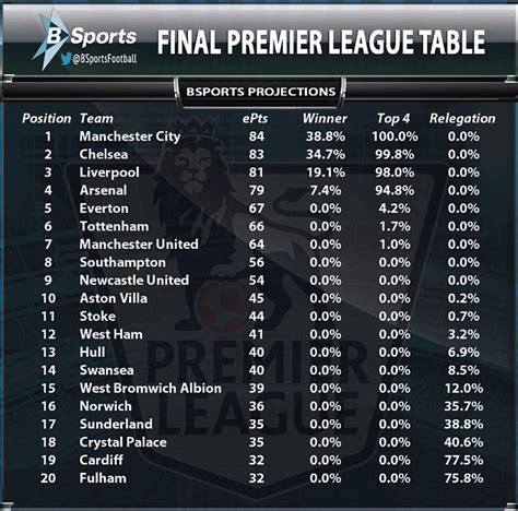 epl table liverpool sorry liverpool crushing manchester united will be in