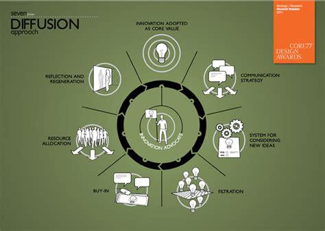 design management pratt pratt s design management thesis wins core77 award