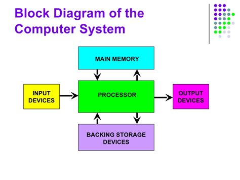 simple block diagram of computer computer structure slides