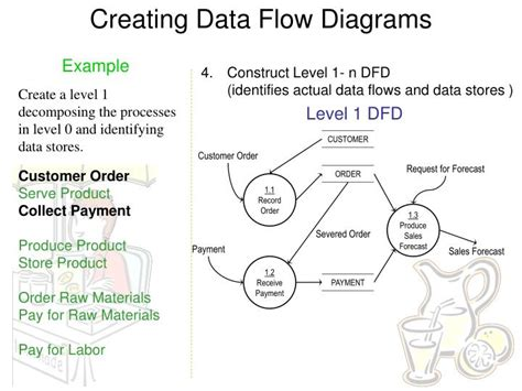 create data flow diagram ppt dfd exles powerpoint presentation id 4008360