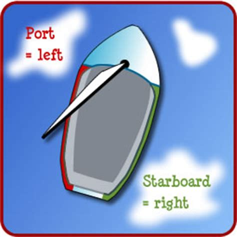 port side of boat is left what do quot left quot and quot right quot mean to you democratic