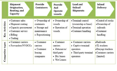 definition of value chain best chain 2018