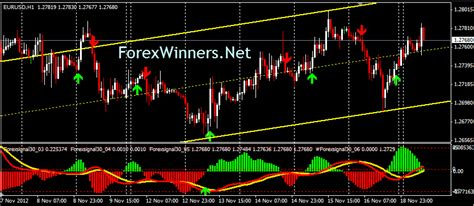 forexsignal system forex winners