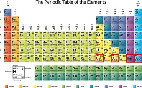 Periodic Table New Elements by Four New Elements Get Their Names Proposed