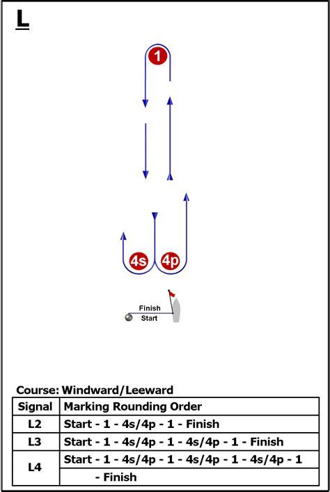 windward leeward diagram windward leeward course images