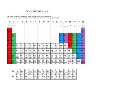 Periodic Table With Ions by Chem Ions Scientific Tutor