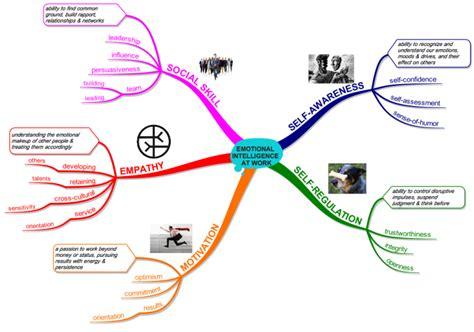 Emotional Intelligence At Work imindmap emotional intelligence at work mind map biggerplate