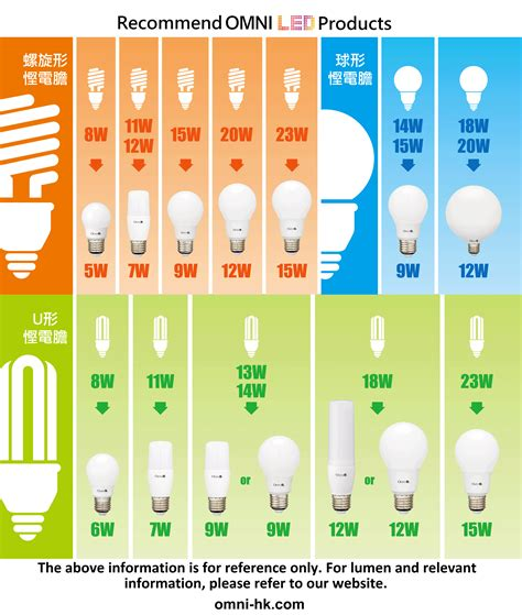 led wattage comparison omni electrical and