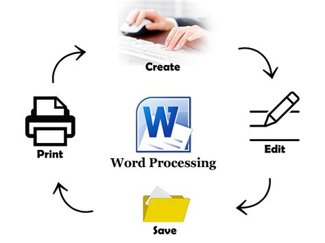 best word processor word processing word processor and its features