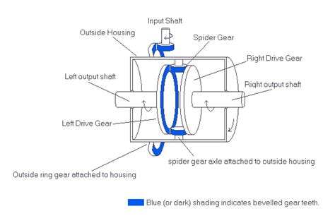 diagram of differential differentials open lsd and so on