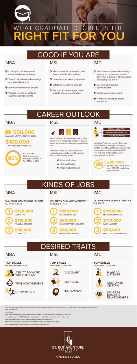 Fit Mba Application by What Graduate Degree Is The Right Fit For You