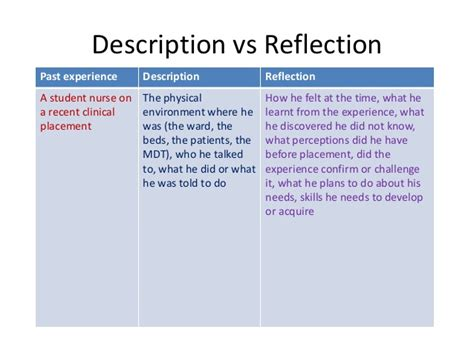 structured reflective template how to write a reflective essay