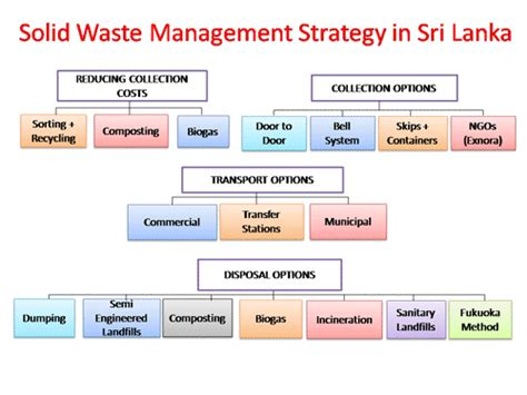 ideas for solid waste management tags best ideas for thesis topics on solid waste management sludgeport919