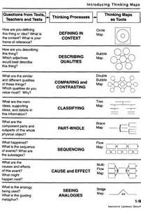 Thinking Maps Templates by Romeo Thinking Maps