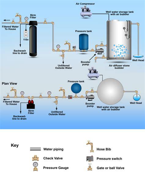 Home Design Resources Generator by Aeration Storage Tanks