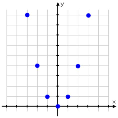 the color purple plot points graphing quadratic functions introduction