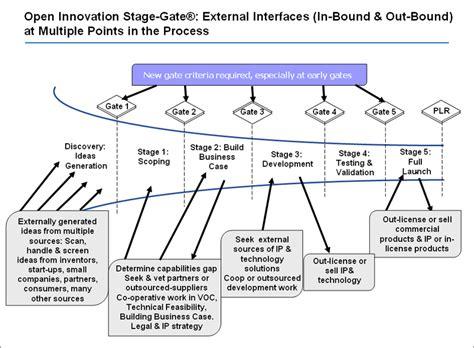 利用 Stage Gate 流程進行開放式創新 新聚能科技顧問 Stage Gate Model Template