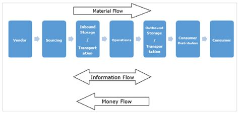 flowchart of supply chain management supply chain management process flow