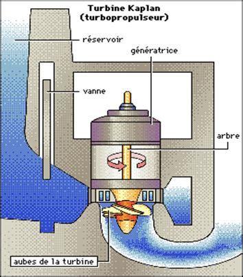 1) la turbine kaplan