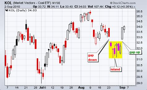 reversal pattern stock what is an island reversal mailbag stockcharts com