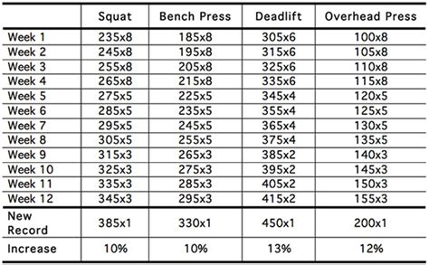 bench press progression bench press increase chart max bench press chart bench