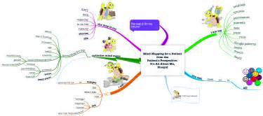 using mind maps in patient centered care hubaisms