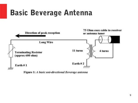 how a beverage antenna works qrz now radio news