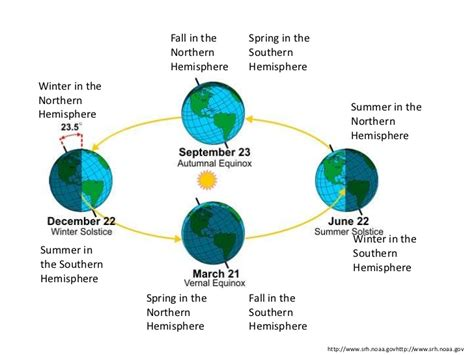 earth seasons diagram moon and earth cycles teach