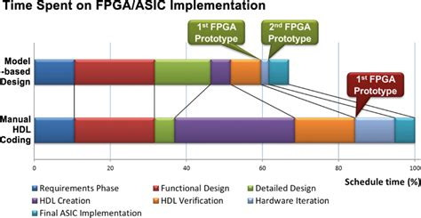 design layout and verification of an fpga using automated tools four best practices for prototyping matlab and simulink
